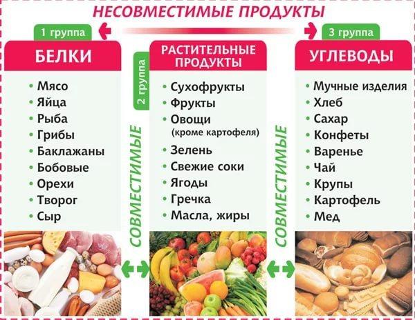Какие продукты можно сочетать при диете